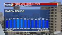 Winds chills in the 20s, 30s through Tuesday night