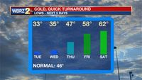 Freeze possible overnight, moderating temps to follow