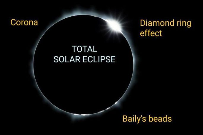 Watch for these effects during totality!