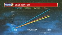 Shorter cold stretches, less winter