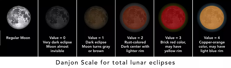 Why does a lunar eclipse make the moon red?