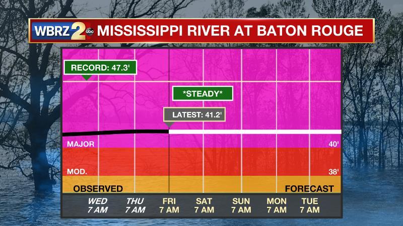 Big Muddy not falling anytime soon, may set flood duration