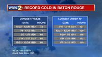 Record cold stretch ends, weekend temps trend up