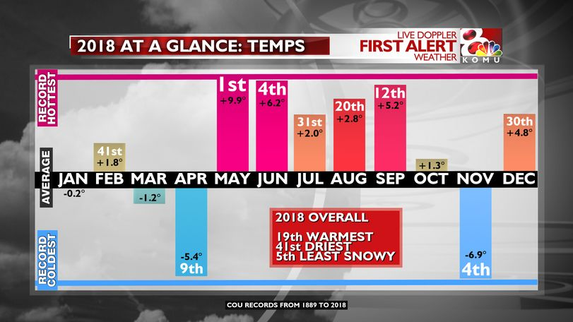 Temperatures had the most extreme swings in 2018.