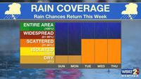 Sunday AM Forecast: One more day of nice weather, rain returns this week