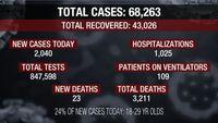 2,000 new coronavirus cases Tuesday