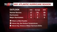 The 2021 hurricane season predicted to have above-normal activity