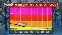 The Mississippi River has Finally Dropped Below Flood Stage