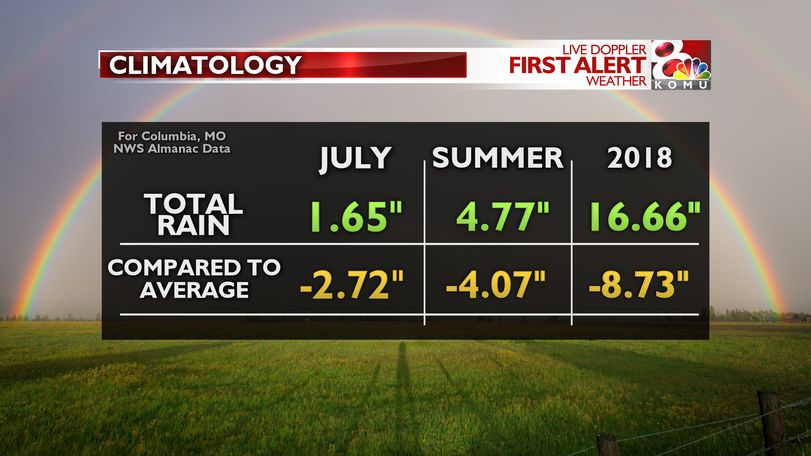 Rainfall climatology as of July 31, 2018
