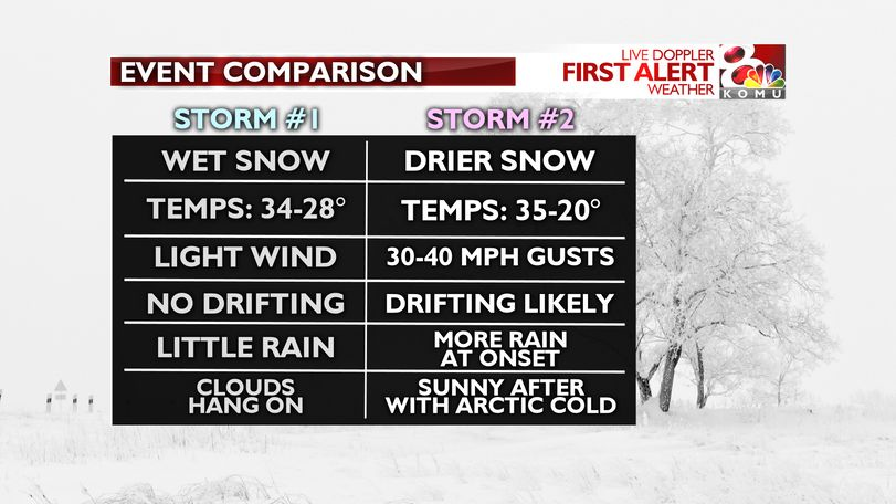 There will be key differences between the first and second winter storms of 2019.