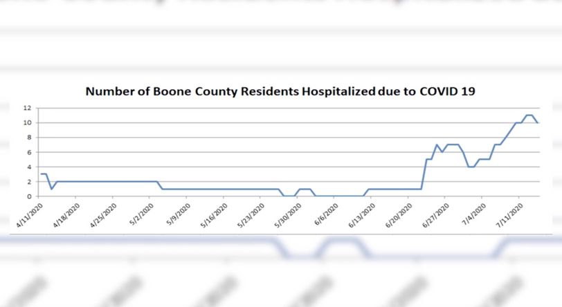 The graph shows the total number of Boone County residents admitted to hospitals with COVID-19 overtime. Courtesy: Columbia/Boone County Public Health Department
