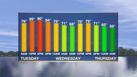 Tuesday AM Forecast: Cold front on the way to start off the fall season