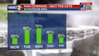 Monday AM Forecast: Humidity returns, rain chances going up