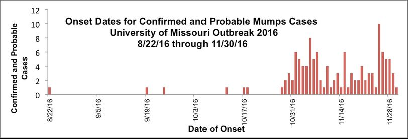 This graph from the Student Health Center shows the onset dates of symptoms for the confirmed and probable cases.