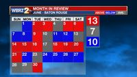 June in review: temperatures and rainfall