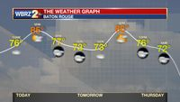Muggy with isolated showers, thunderstorms