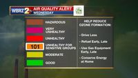 Air Quality Alert issued for Metro Area on Wednesday
