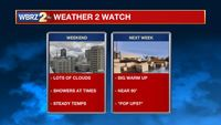 Few showers to dodge over the weekend
