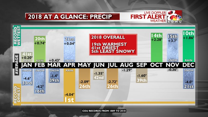 There was a drought through much of the year. It cleared up in October thanks to increased rainfall.